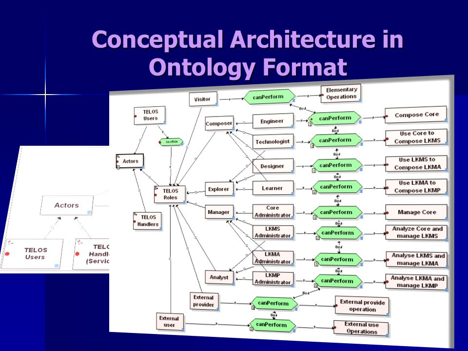 Conceptual Architecture in Ontology Format