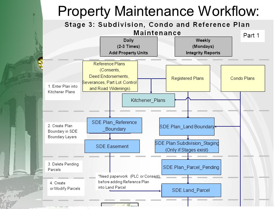 Property Maintenance Workflow: 1. Enter Plan into Kitchener Plans 2. Create Plan Boundary in SDE Boundary Layers 3. Delete Pending Parcels 4. Create o