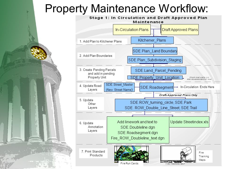 Property Maintenance Workflow: In-Circulation PlansDraft Approved Plans Kitchener_Plans SDE.Plan_Land Boundary SDE.Plan_Subdivision_Staging SDE.Land_P