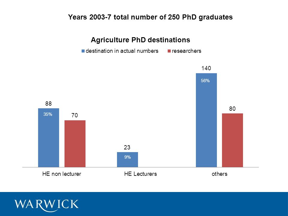 Years 2003-7 total number of 250 PhD graduates 56% 9%