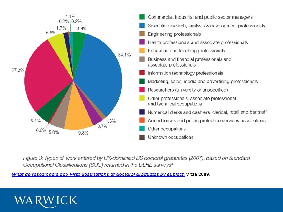 What do researchers do. First destinations of doctoral graduates by subject.What do researchers do.