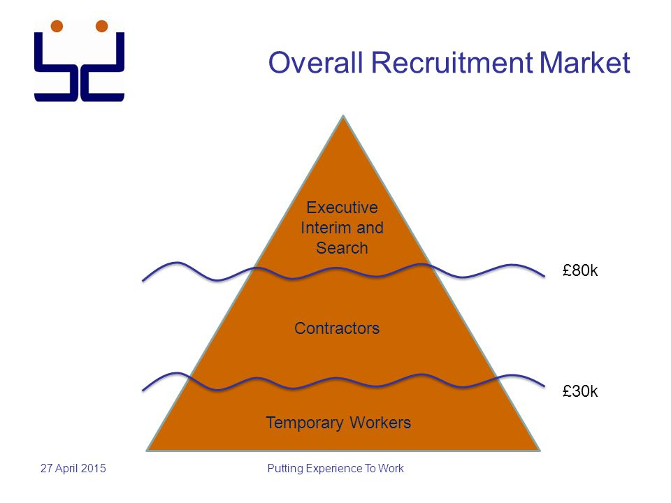 Overall Recruitment Market 27 April 2015Putting Experience To Work Temporary Workers Contractors Executive Interim and Search £30k £80k
