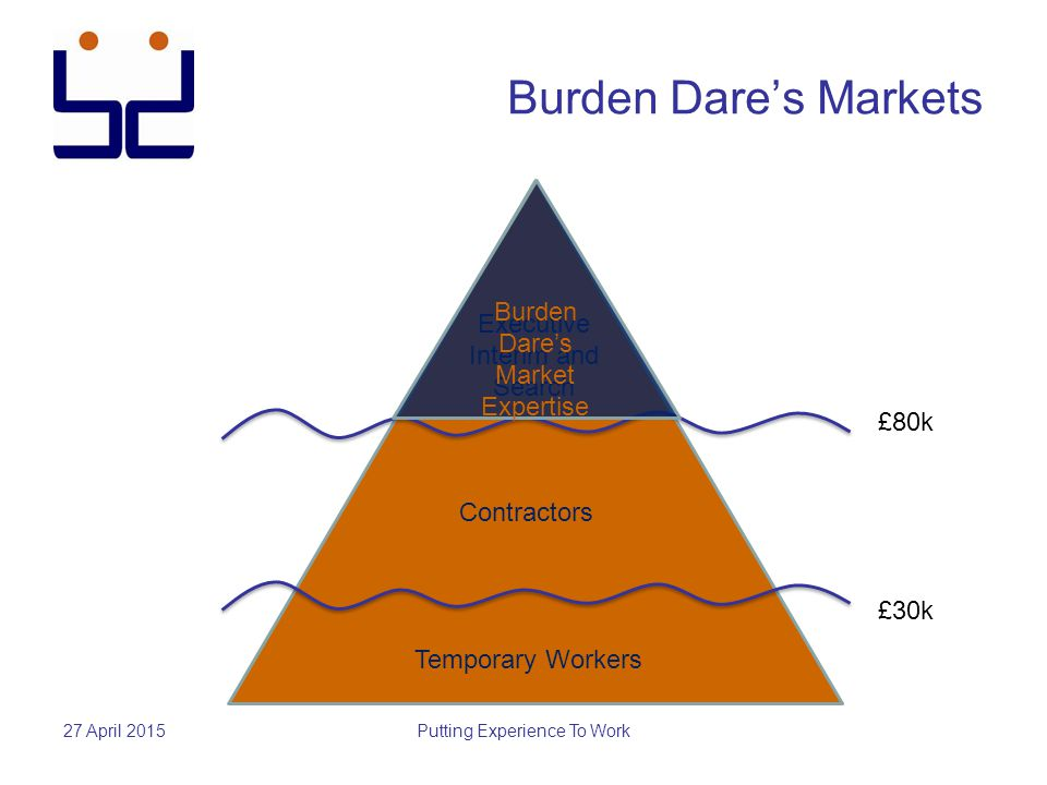 Burden Dare's Markets 27 April 2015Putting Experience To Work Temporary Workers Contractors Executive Interim and Search £30k £80k Burden Dare's Marke