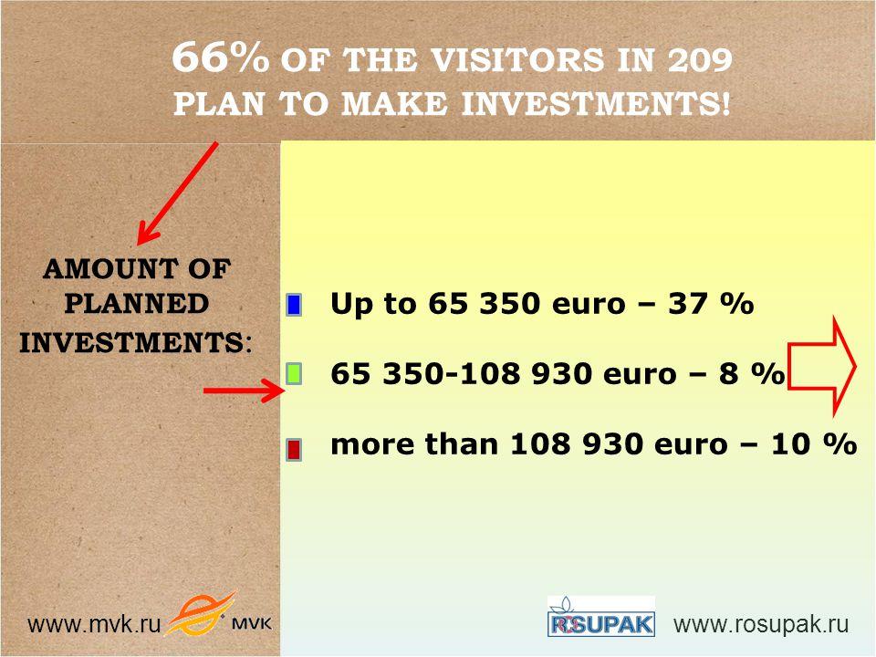 www.mvk.ru www.rosupak.ru 66% OF THE VISITORS IN 209 PLAN TO MAKE INVESTMENTS.