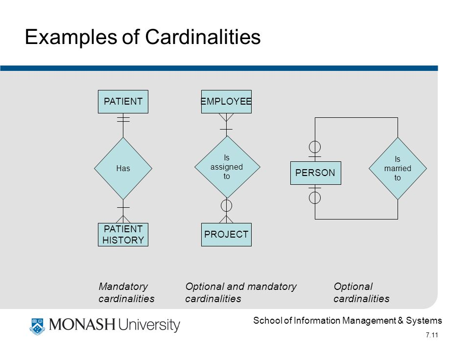 School of Information Management & Systems 7.11 PATIENT HISTORY PATIENT PROJECT EMPLOYEE Mandatory cardinalities Optional and mandatory cardinalities