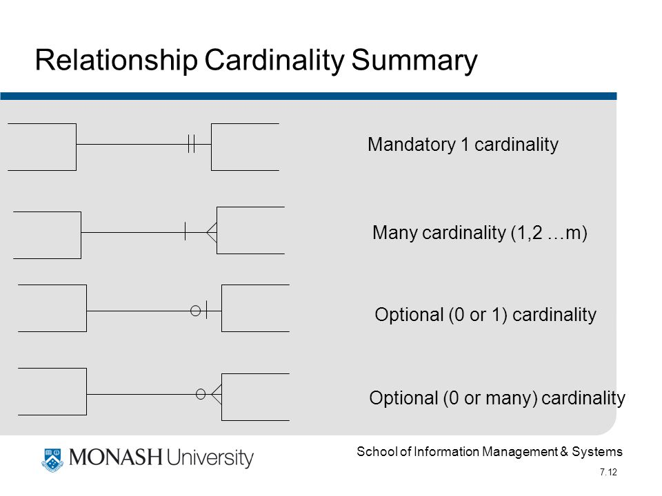 School of Information Management & Systems 7.12 Mandatory 1 cardinality Many cardinality (1,2 …m) Optional (0 or 1) cardinality Optional (0 or many) c