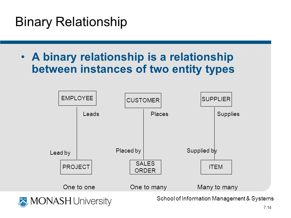School of Information Management & Systems 7.14 A binary relationship is a relationship between instances of two entity types PROJECT EMPLOYEE SALES O