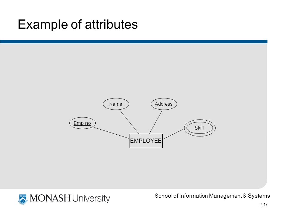 School of Information Management & Systems 7.17 Example of attributes EMPLOYEE Emp-no NameAddress Skill