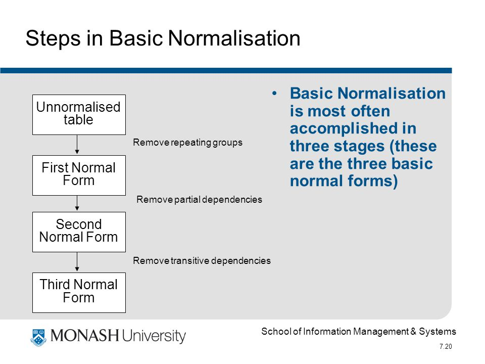 School of Information Management & Systems 7.20 Basic Normalisation is most often accomplished in three stages (these are the three basic normal forms