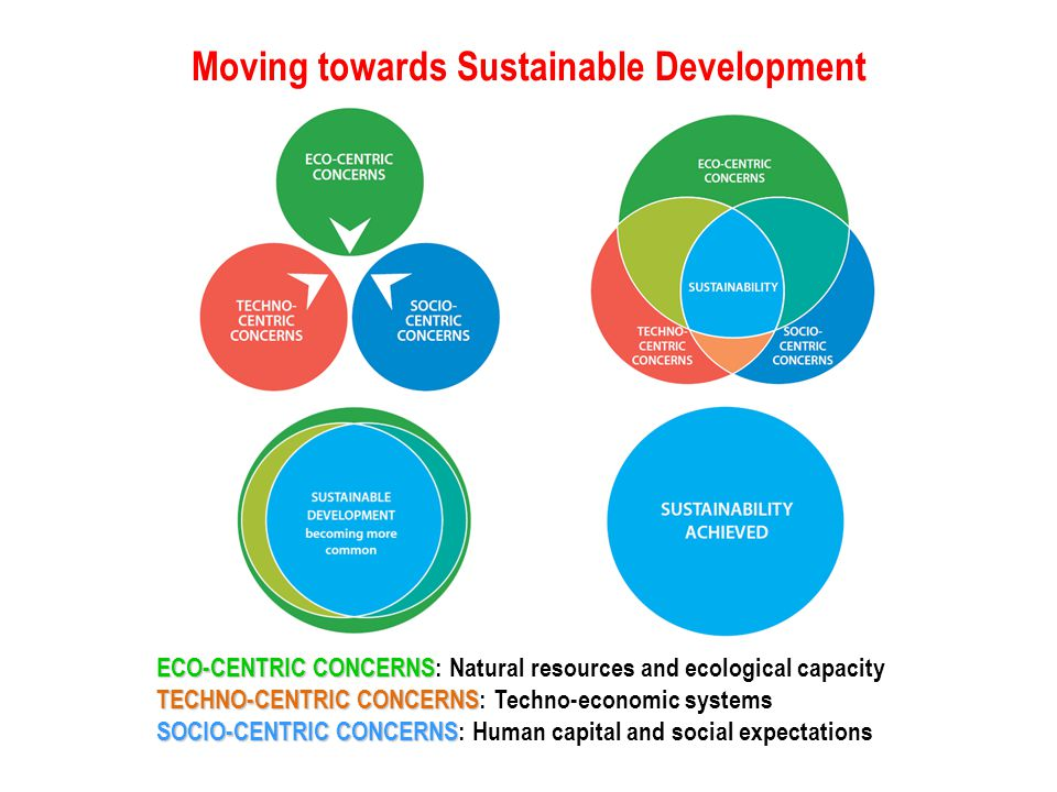 Moving towards Sustainable Development ECO-CENTRIC CONCERNS ECO-CENTRIC CONCERNS: Natural resources and ecological capacity TECHNO-CENTRIC CONCERNS TE