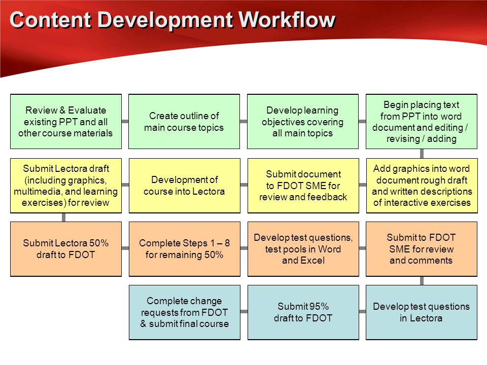 4 Begin placing text from PPT into word document and editing / revising / adding 1 Review & Evaluate existing PPT and all other course materials 151413 9101112 Submit to FDOT SME for review and comments 5 678 32 Content Development Workflow Complete change requests from FDOT & submit final course Submit 95% draft to FDOT Develop test questions in Lectora Submit Lectora 50% draft to FDOT Submit Lectora draft (including graphics, multimedia, and learning exercises) for review Complete Steps 1 – 8 for remaining 50% Develop test questions, test pools in Word and Excel Development of course into Lectora Submit document to FDOT SME for review and feedback Add graphics into word document rough draft and written descriptions of interactive exercises Create outline of main course topics Develop learning objectives covering all main topics