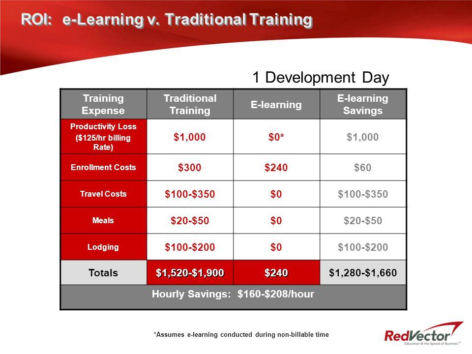 ROI: e-Learning v. Traditional Training Training Expense Traditional Training E-learning E-learning Savings Productivity Loss ($125/hr billing Rate) $