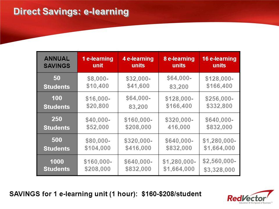 Direct Savings: e-learning ANNUAL SAVINGS 1 e-learning unit 4 e-learning units 8 e-learning units 16 e-learning units 50 Students $8,000- $10,400 $32,000- $41,600 $64,000- 83,200 $128,000- $166,400 100 Students $16,000- $20,800 $64,000- 83,200 $128,000- $166,400 $256,000- $332,800 250 Students $40,000- $52,000 $160,000- $208,000 $320,000- 416,000 $640,000- $832,000 500 Students $80,000- $104,000 $320,000- $416,000 $640,000- $832,000 $1,280,000- $1,664,000 1000 Students $160,000- $208,000 $640,000- $832,000 $1,280,000- $1,664,000 $2,560,000- $3,328,000 SAVINGS for 1 e-learning unit (1 hour): $160-$208/student