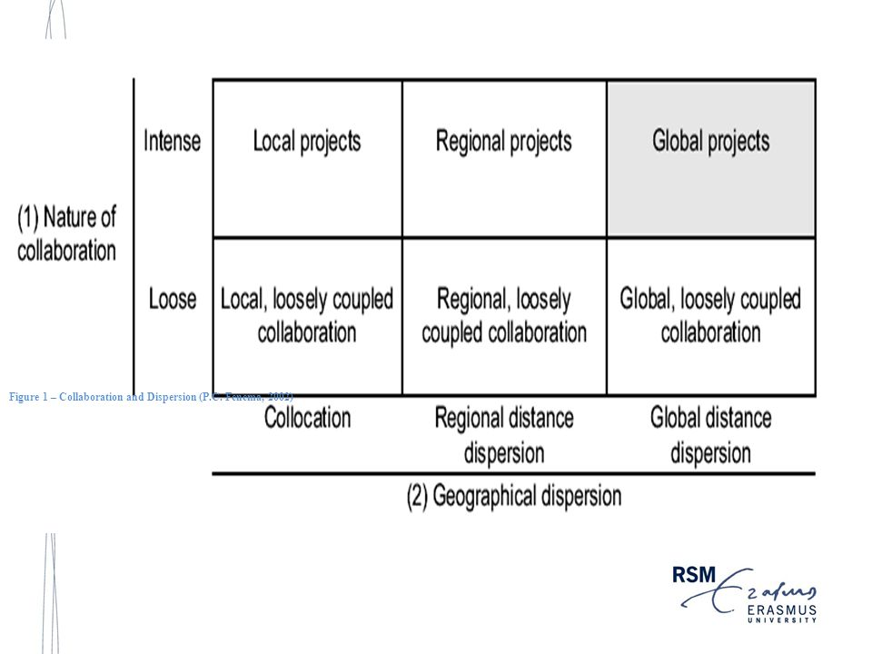 Figure 1 – Collaboration and Dispersion (P.C. Fenema, 2002)