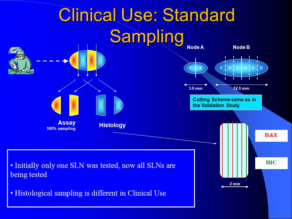 Clinical Use: Standard Sampling Initially only one SLN was tested, now all SLNs are being tested Histological sampling is different in Clinical Use Assay 100% sampling Histology 3.0 mm 6 12.0 mm Node ANode B 1212345 Cutting Scheme same as in the Validation Study 2 mm H&E IHC