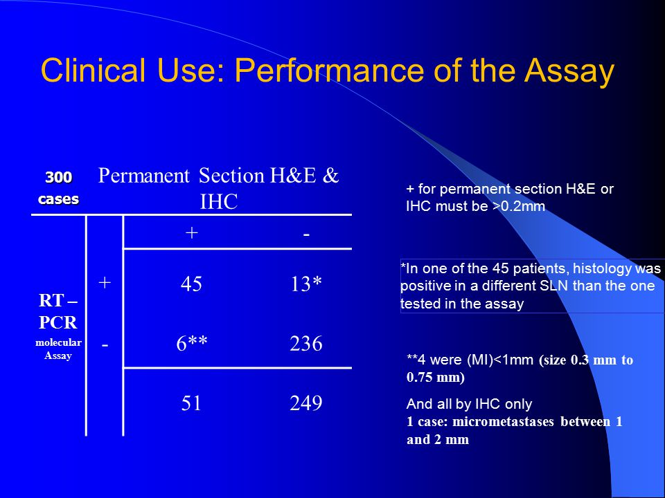 Clinical Use: Performance of the Assay 300cases Permanent Section H&E & IHC RT – PCR molecular Assay + +- 4513* -6**236 51249 + for permanent section H&E or IHC must be >0.2mm **4 were (MI)<1mm (size 0.3 mm to 0.75 mm) And all by IHC only 1 case: micrometastases between 1 and 2 mm *In one of the 45 patients, histology was positive in a different SLN than the one tested in the assay