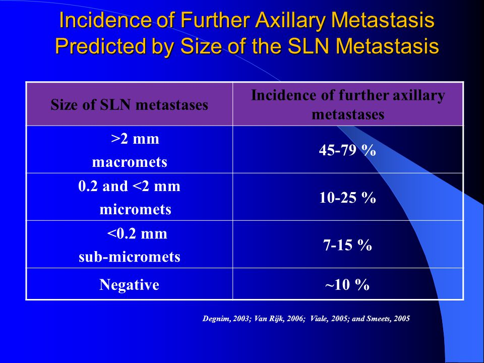 Incidence of Further Axillary Metastasis Predicted by Size of the SLN Metastasis Size of SLN metastases Incidence of further axillary metastases >2 mm macromets 45-79 % 0.2 and <2 mm micromets 10-25 % <0.2 mm sub-micromets 7-15 % Negative~10 % Degnim, 2003; Van Rijk, 2006; Viale, 2005; and Smeets, 2005