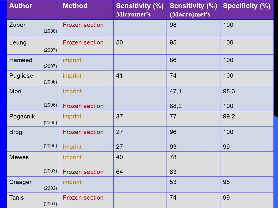 AuthorMethodSensitivity (%) Micromet's Sensitivity (%) (Macro)met's Specificity (%) Zuber (2008) Frozen section98100 Leung (2007) Frozen section5095100 Hameed (2007) imprint86100 Pugliese (2006) imprint4174100 Mori (2006) Imprint Frozen section 47,1 88,2 98,3 100 Pogacnik (2005) imprint377799,2 Brogi (2005) Frozen section Imprint 27 96 93 100 99 Mewes (2003) Imprint Frozen section 40 64 78 83 Creager (2002) imprint5398 Tanis (2001) Frozen section7499