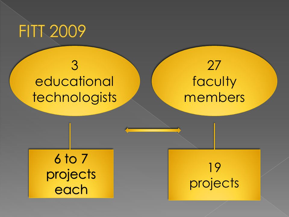 19 projects 19 projects 6 to 7 projects each 6 to 7 projects each 27 faculty members 27 faculty members 3 educational technologists