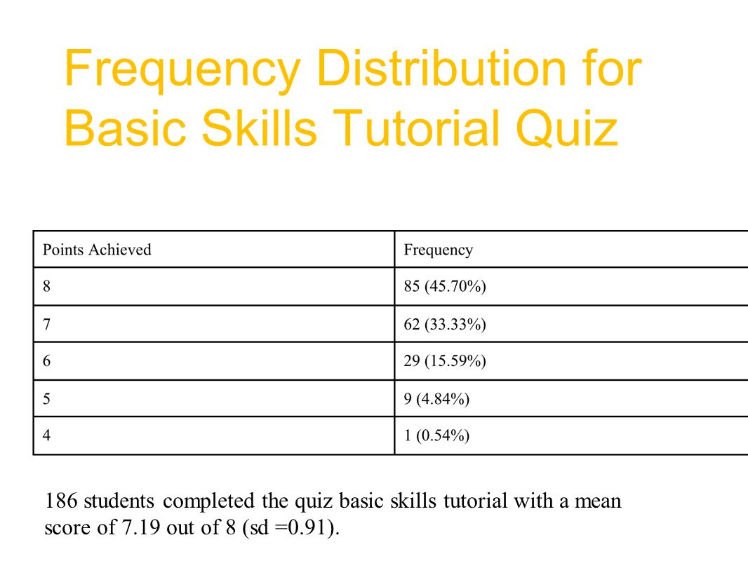 Frequency Distribution for Basic Skills Tutorial Quiz 186 students completed the quiz basic skills tutorial with a mean score of 7.19 out of 8 (sd =0.91).