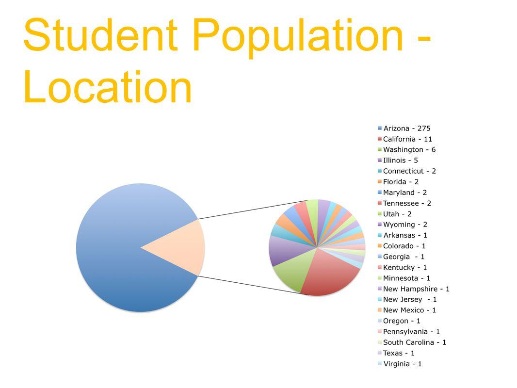 Student Population - Location