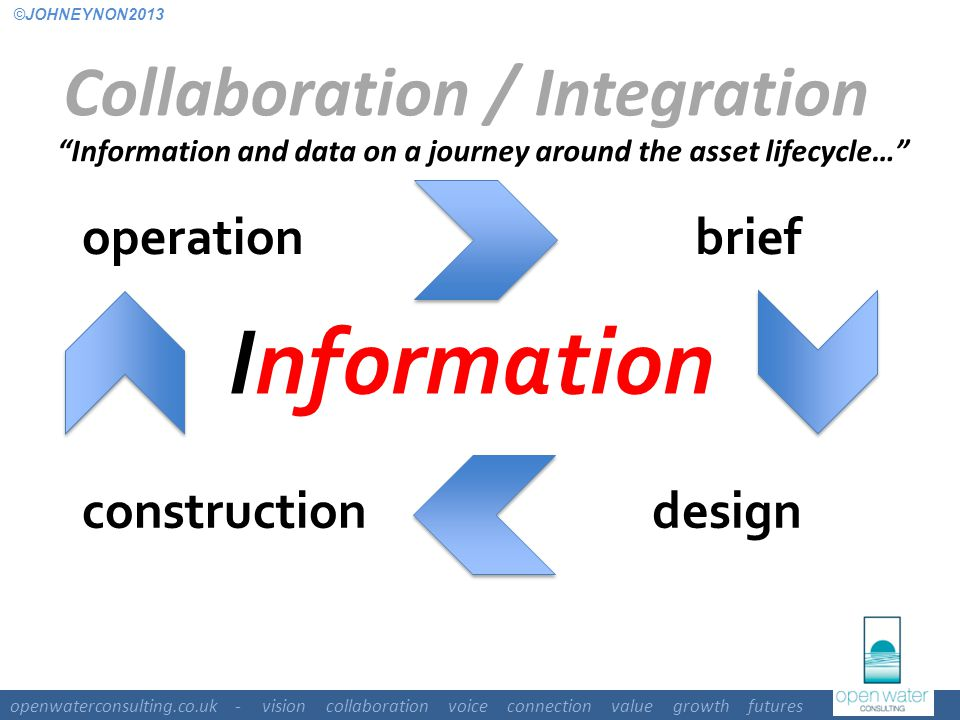 openwaterconsulting.co.uk - vision collaboration voice connection value growth futures Information constructiondesign briefoperation Information and data on a journey around the asset lifecycle… Collaboration / Integration ©JOHNEYNON2013