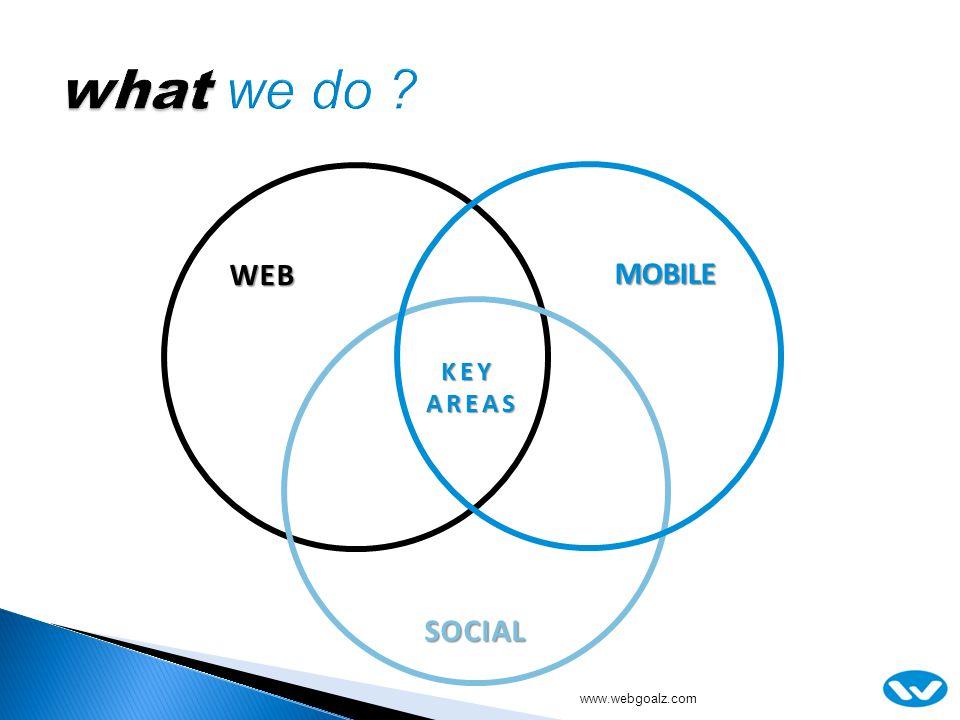 WEB SOCIAL MOBILE KEYAREAS