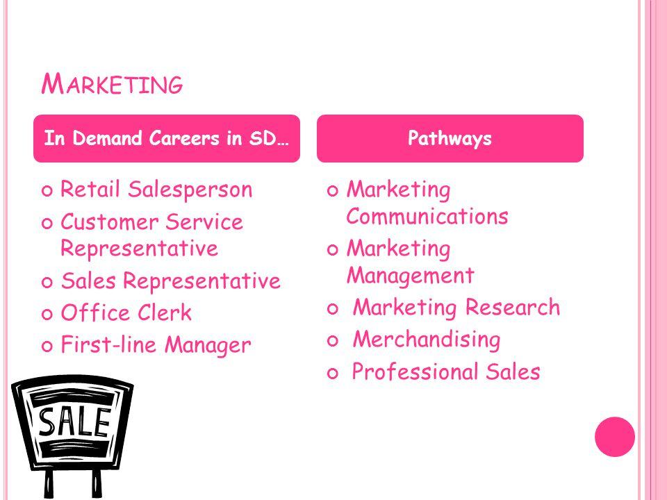 M ARKETING Retail Salesperson Customer Service Representative Sales Representative Office Clerk First-line Manager Marketing Communications Marketing