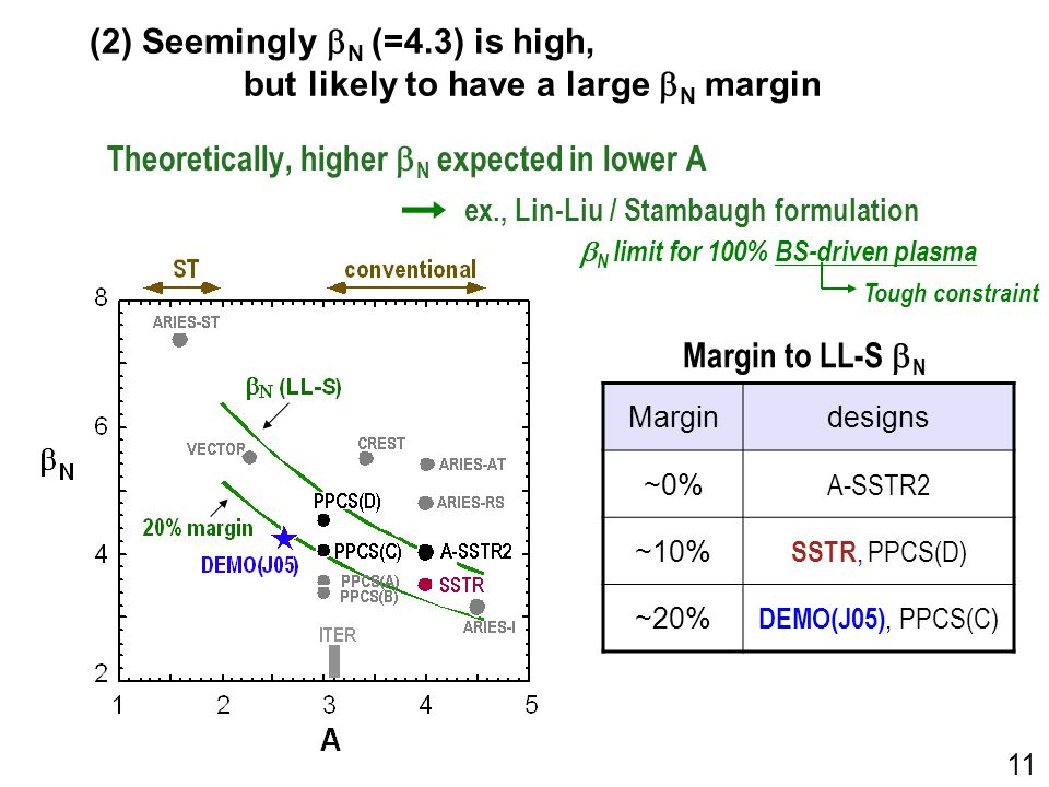 (2) Seemingly  N (=4.3) is high, but likely to have a large  N margin Theoretically, higher  N expected in lower A Margin to LL-S  N Margindesigns ~0% A-SSTR2 ~10% SSTR, PPCS(D) ~20% DEMO(J05), PPCS(C)  N limit for 100% BS-driven plasma ex., Lin-Liu / Stambaugh formulation 11 Tough constraint