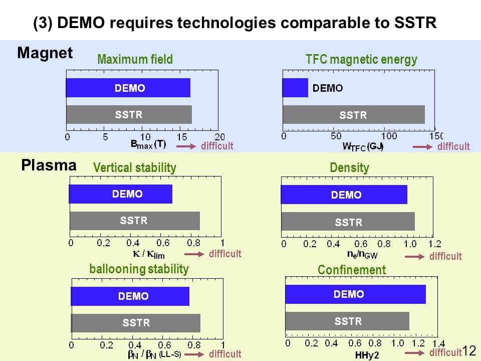 (3) DEMO requires technologies comparable to SSTR difficult Magnet Plasma Vertical stability ballooning stability Confinement Density Maximum fieldTFC magnetic energy 12