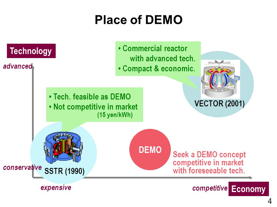 Place of DEMO competitive Technology SSTR (1990) Tech.