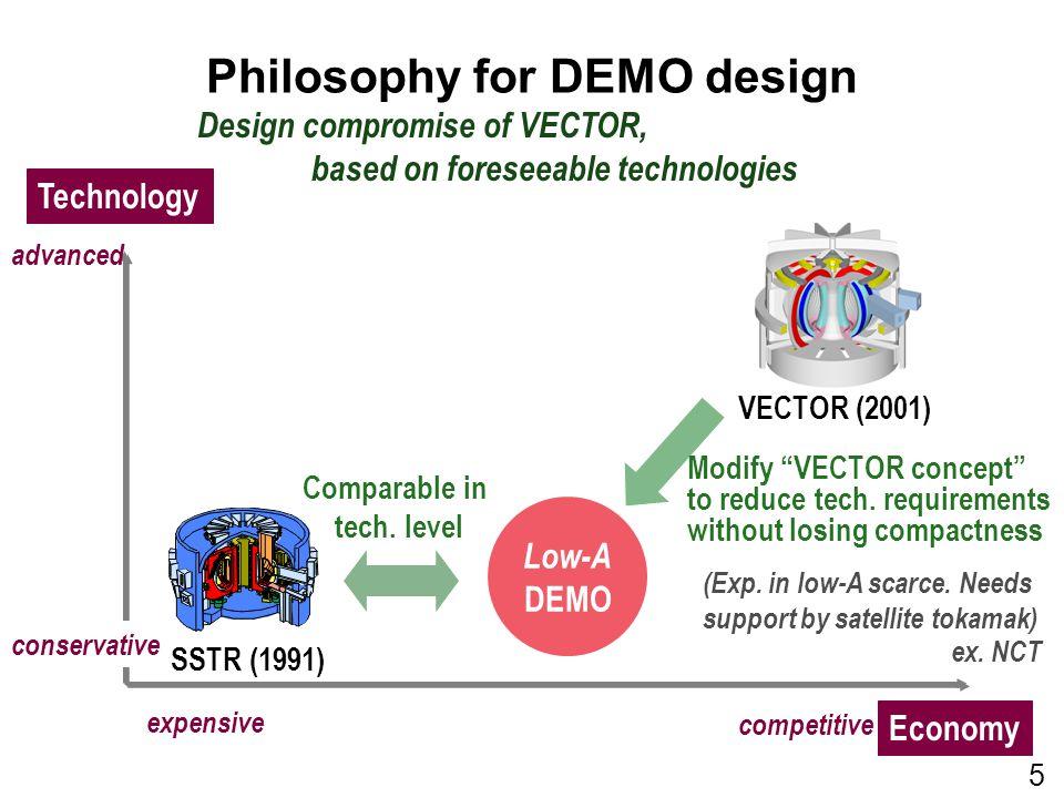 Philosophy for DEMO design SSTR (1991) VECTOR (2001) Low-A DEMO Modify VECTOR concept to reduce tech.