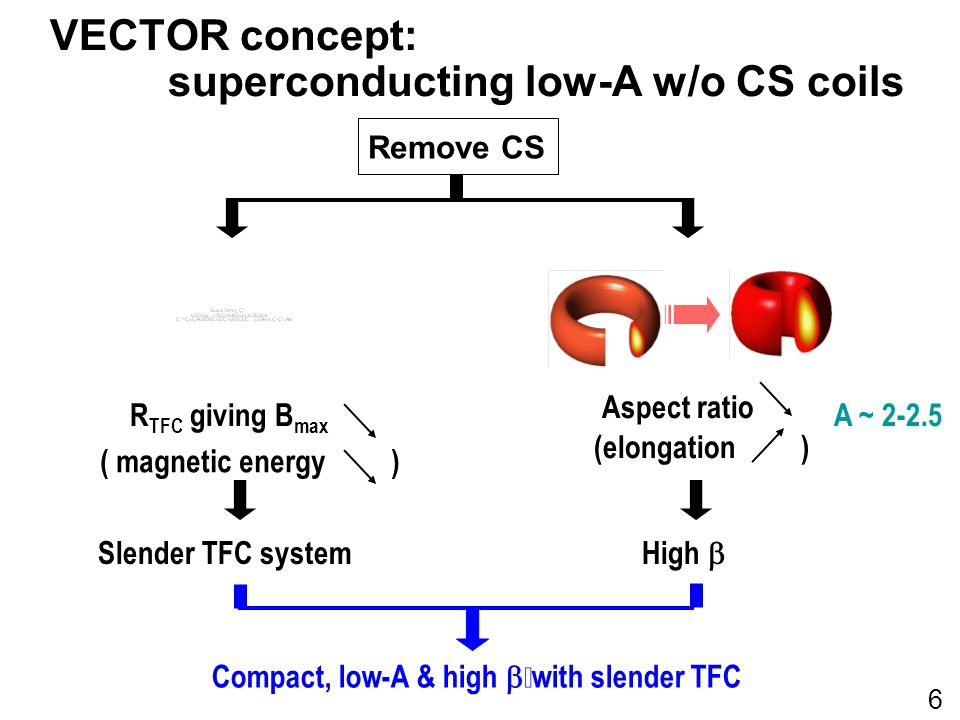 VECTOR concept: superconducting low-A w/o CS coils Aspect ratio Remove CS R TFC giving B max ( magnetic energy ) Slender TFC system (elongation ) High