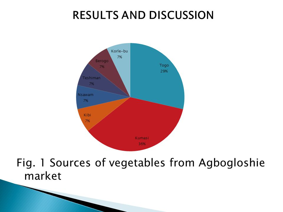RESULTS AND DISCUSSION Fig. 1 Sources of vegetables from Agbogloshie market