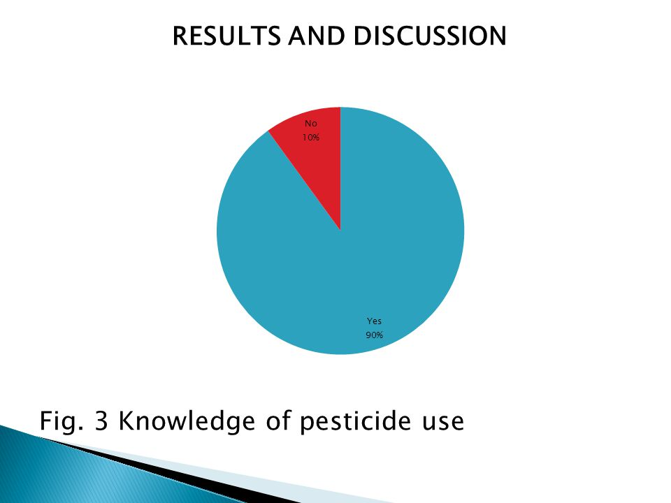 RESULTS AND DISCUSSION Fig. 3 Knowledge of pesticide use
