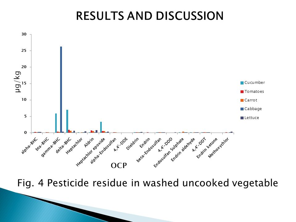 RESULTS AND DISCUSSION Fig. 4 Pesticide residue in washed uncooked vegetable µg/kg OCP