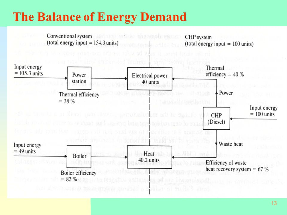 13 The Balance of Energy Demand