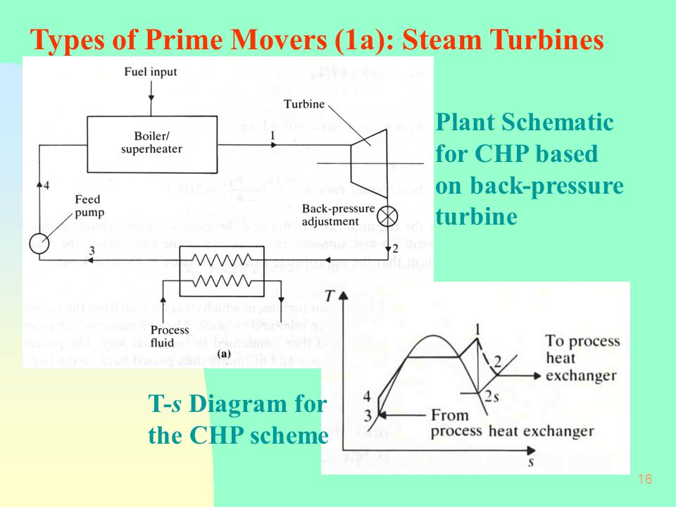 16 Plant Schematic for CHP based on back-pressure turbine T-s Diagram for the CHP scheme Types of Prime Movers (1a): Steam Turbines