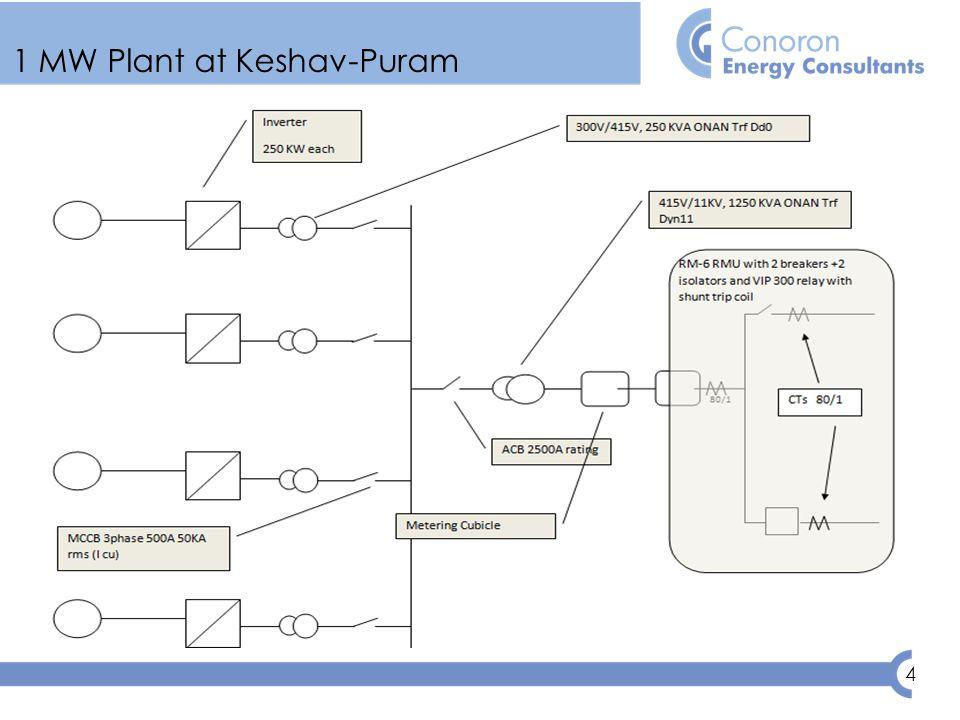 4 1 MW Plant at Keshav-Puram
