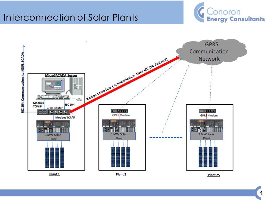 4 Interconnection of Solar Plants