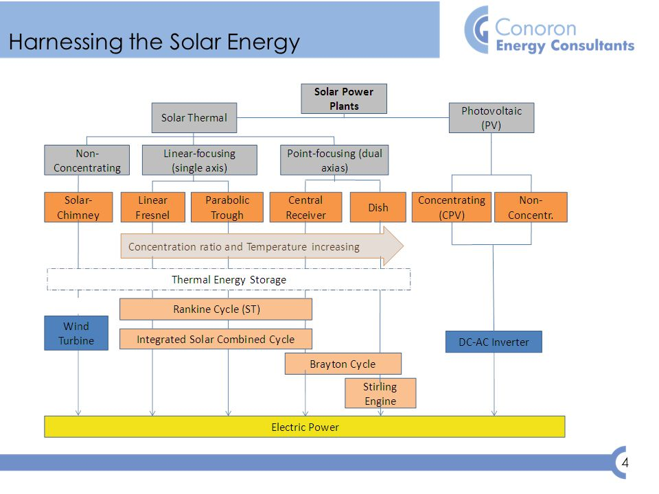 4 Harnessing the Solar Energy