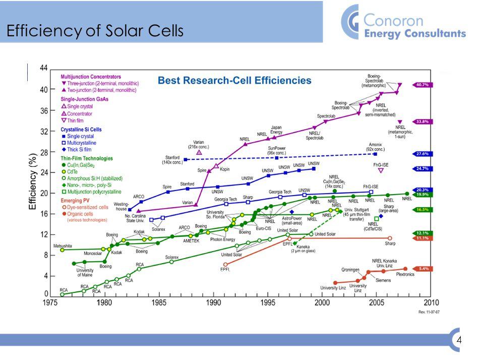 4 Efficiency of Solar Cells