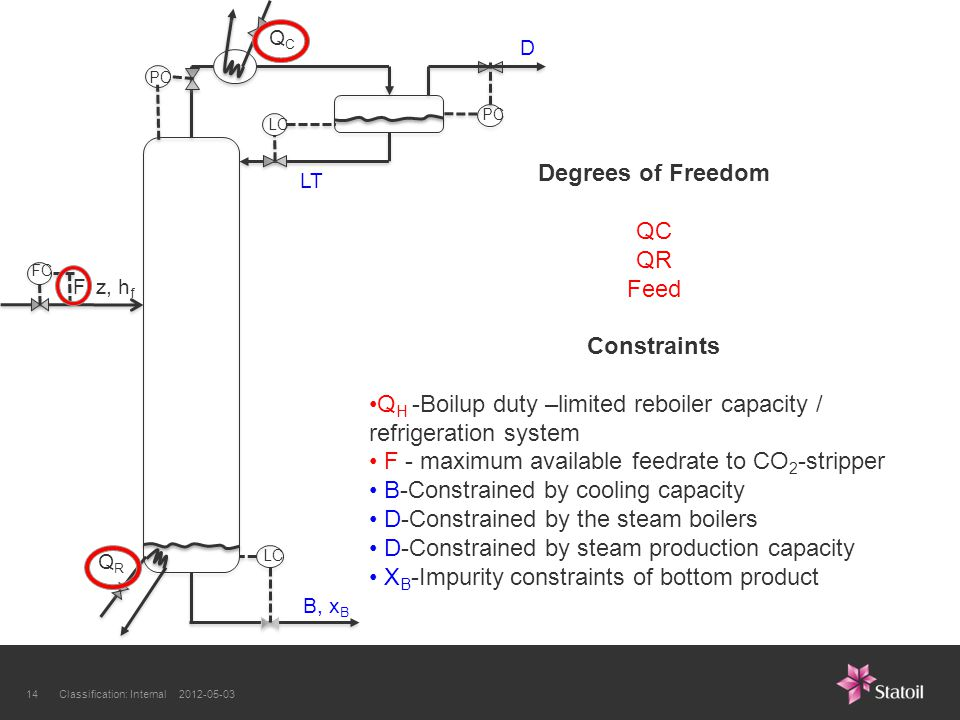 Classification: Internal 2012-05-0314 LC PC LC FC F, z, h f B, x B LT QRQR QCQC Degrees of Freedom QC QR Feed Constraints Q H -Boilup duty –limited reboiler capacity / refrigeration system F - maximum available feedrate to CO 2 -stripper B-Constrained by cooling capacity D-Constrained by the steam boilers D-Constrained by steam production capacity X B -Impurity constraints of bottom product D