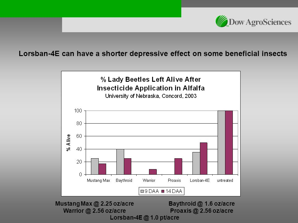Mustang Max @ 2.25 oz/acre Baythroid @ 1.6 oz/acre Warrior @ 2.56 oz/acre Proaxis @ 2.56 oz/acre Lorsban-4E @ 1.0 pt/acre Lorsban-4E can have a shorter depressive effect on some beneficial insects