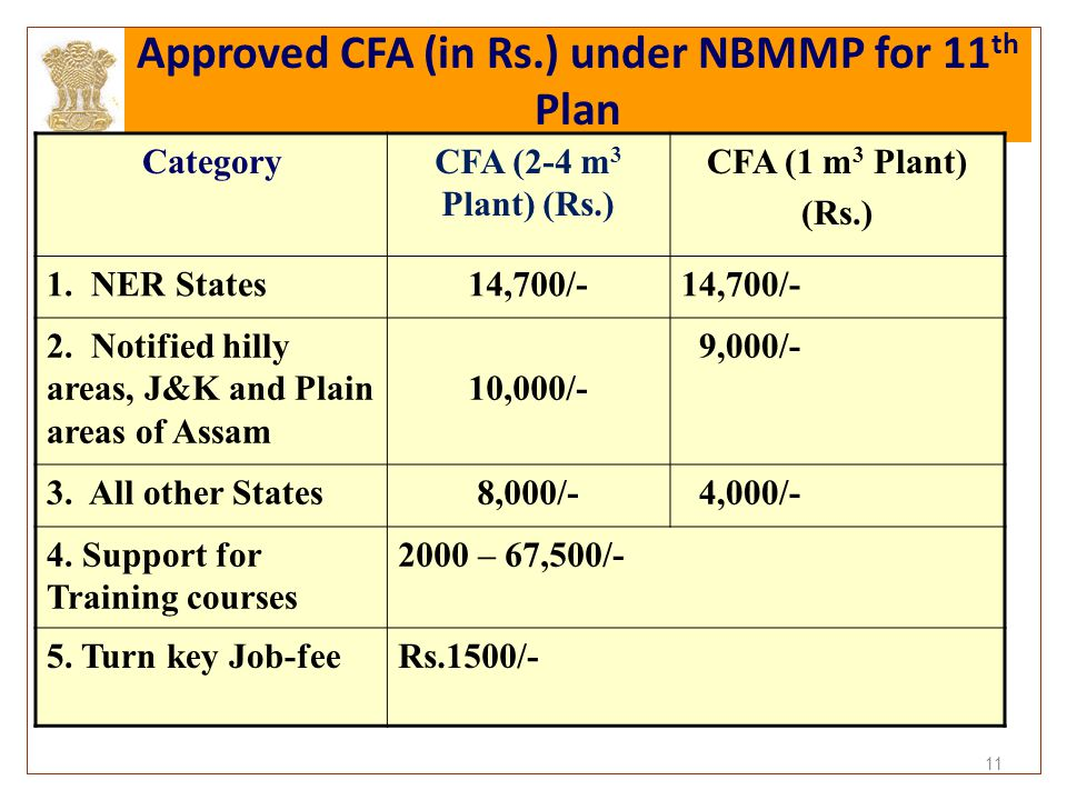 11 Approved CFA (in Rs.) under NBMMP for 11 th Plan CategoryCFA (2-4 m 3 Plant) (Rs.) CFA (1 m 3 Plant) (Rs.) 1. NER States14,700/- 2. Notified hilly
