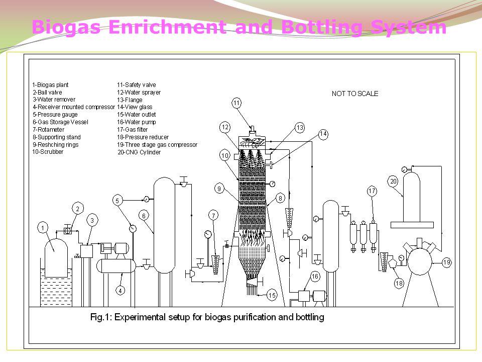 Biogas Enrichment and Bottling System