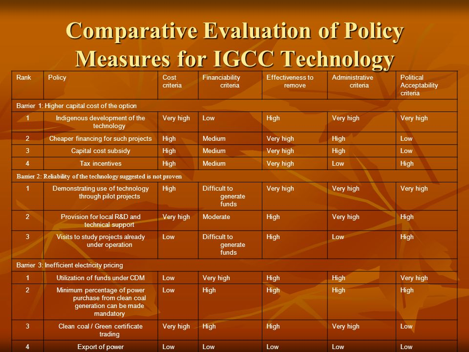 Comparative Evaluation of Policy Measures for IGCC Technology RankPolicyCost criteria Financiability criteria Effectiveness to remove Administrative criteria Political Acceptability criteria Barrier 1: Higher capital cost of the option 1Indigenous development of the technology Very highLowHighVery high 2Cheaper financing for such projectsHighMediumVery highHighLow 3Capital cost subsidyHighMediumVery highHighLow 4Tax incentivesHighMediumVery highLowHigh Barrier 2: Reliability of the technology suggested is not proven 1Demonstrating use of technology through pilot projects HighDifficult to generate funds Very high 2Provision for local R&D and technical support Very highModerateHighVery highHigh 3Visits to study projects already under operation LowDifficult to generate funds HighLowHigh Barrier 3: Inefficient electricity pricing 1Utilization of funds under CDMLowVery highHigh Very high 2Minimum percentage of power purchase from clean coal generation can be made mandatory LowHigh 3Clean coal / Green certificate trading Very highHigh Very highLow 4Export of powerLow