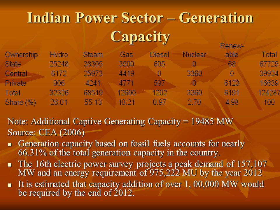 Indian Power Sector – Generation Capacity Note: Additional Captive Generating Capacity = 19485 MW Source: CEA (2006) Generation capacity based on fossil fuels accounts for nearly 66.31% of the total generation capacity in the country.