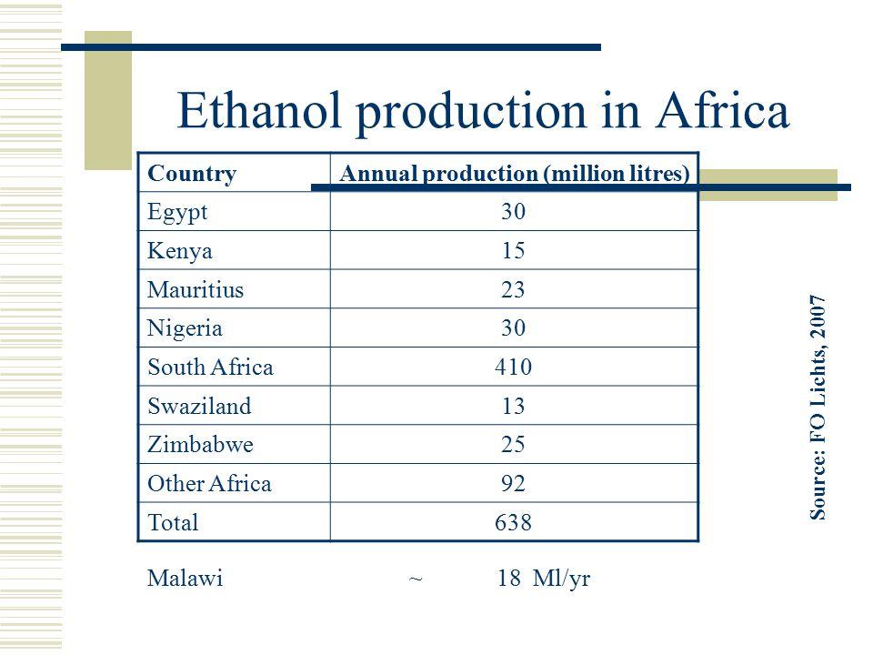 Ethanol production in Africa CountryAnnual production (million litres) Egypt30 Kenya15 Mauritius23 Nigeria30 South Africa410 Swaziland13 Zimbabwe25 Ot