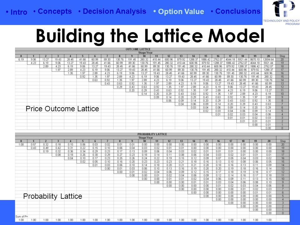 Intro Option Value Conclusions Concepts Decision Analysis Building the Lattice Model Price Outcome Lattice Probability Lattice